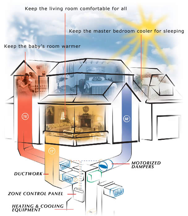 Zone Control for Heating and Cooling